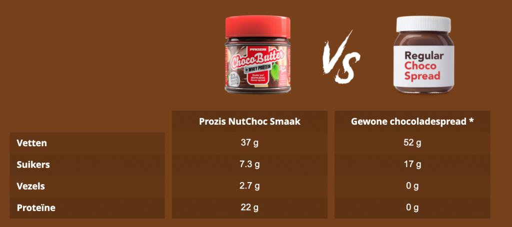 Vergelijking product Prozis chocobutter met gewone chocopasta